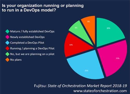 توسعه عملیات یا دواپس (DevOps)